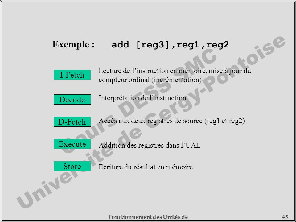 Exemple : add [reg3],reg1,reg2